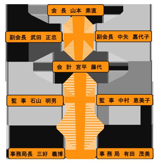 soshikizu