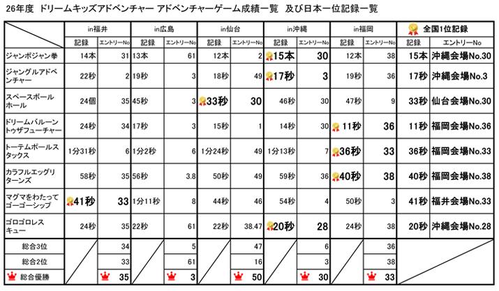 web26用_DKA_全国記録